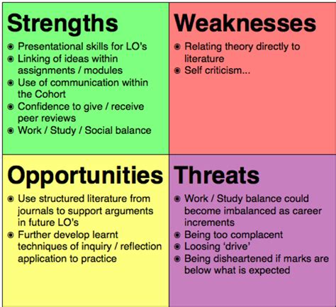 Strengths And Weaknesses Exles In Nursing by Swot Analysis Toby S Ba