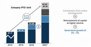 Brookfield Infrastructure Partners LP (BIP) Rating ...