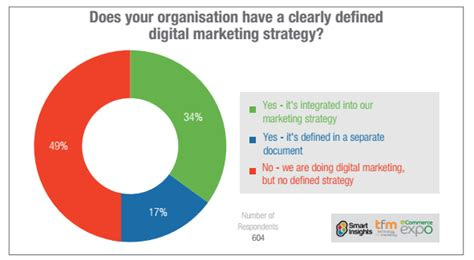 Digital Marketing Strategy How To Structure A Plan Smart Insights