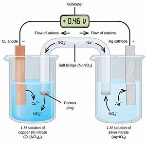 17 2 Galvanic Cells  U2013 Chemistry