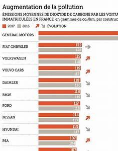 émissions De Co2 En France : automobile premi re hausse des missions de co2 en france depuis 1995 le figaro ~ Medecine-chirurgie-esthetiques.com Avis de Voitures