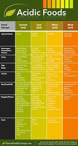 Too Acidic or Alkaline? The Importance of pH Balance and ...  Ph