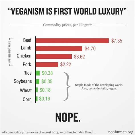 vegan statistics veganism pinterest statistics
