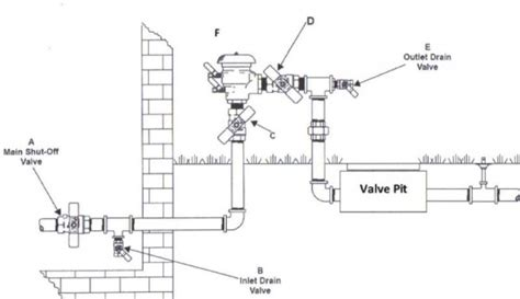 turning on indoor water valve after sprinkler blowout ask an expert