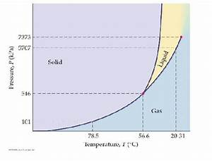 Solved  The Phase Diagram For Co2 Is Shown In The Figure B