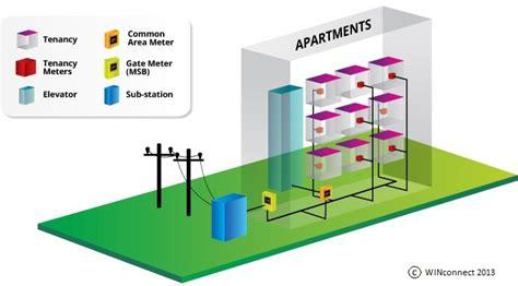Embedded Network Benefits High Rise Developments