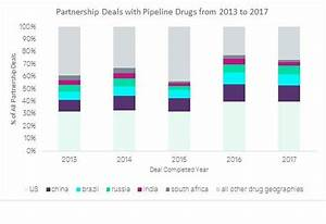China's Growth in Partnership Deals with Pipeline Drugs