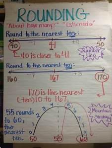 Math Ms Richardson 39 S 3rd Grade Class