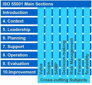 Iso 55002