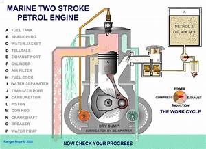 Marine Two Stroke Petrol Engine   Mechanical Gifs