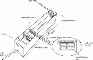 Schematic Diagram Of The Bottomless Flume Used In