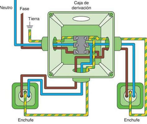 instalacion electrica dom 233 stica bricoblog