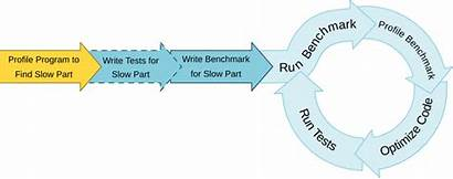 Process Optimization Optimize Rust Linux Programs