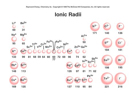 Ion Size Periodic Table Across