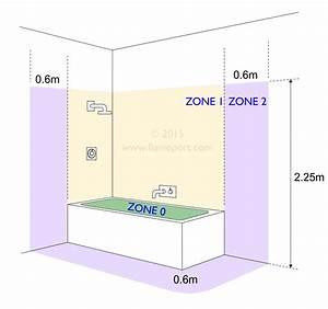 Bathroom Zones As Defined In Bs7671