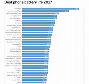 Smartphone Batterie Amovible 2017 : cell phone battery life review veloxity ~ Dailycaller-alerts.com Idées de Décoration