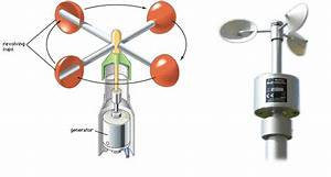 Transmission Line Overview  Anemometer