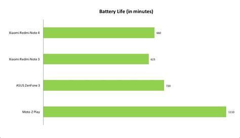benchmark performance performance battery