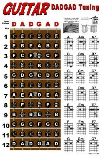 Guitar Chord Wall Chart Fretboard Poster For Dadgad Tuning