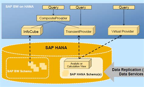 Stepbystep Guide Of Modeling Hana Views Into Bw In Sap