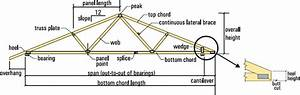 Roof Truss Facts - Classic Truss and Wood Components, Inc