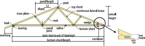 Roof Truss Facts   Classic Truss and Wood Components, Inc.