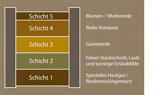 Hochbeet Befüllen Rindenmulch : schichtaufbau im hochbeet bau dir holz ins leben ~ A.2002-acura-tl-radio.info Haus und Dekorationen