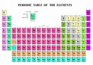 Periodic Table Elements Royalty Free Stock Image