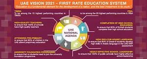 Uae National Agenda  U2013 H H Shaikh Rashid Al