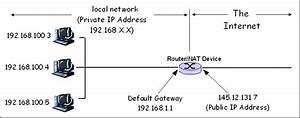 Communication Networks  Nat And Pat Protocols