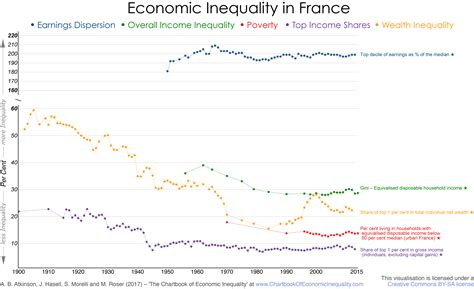france  chartbook  economic inequality