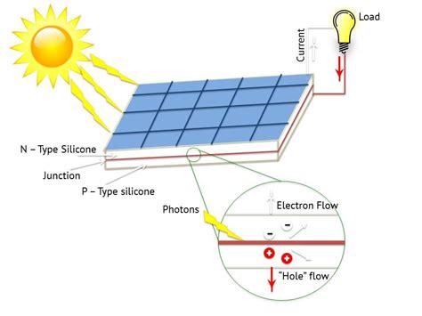 how solar energy works diagram electronics eee electrical components how solar energy