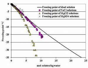 Freezing point depression constant of water with salt