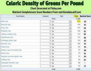 Nutrient Density Chart Handy Dandy Greens Caloric Density Nutrient