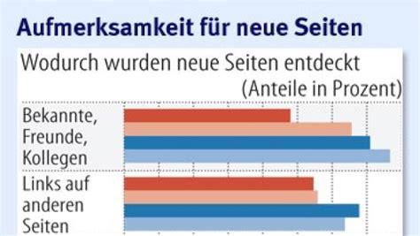 Niedrigzinsen Jetzt Zugreifenexperten Rat by Die Deutschen Haben Ihre Lieblingsseiten
