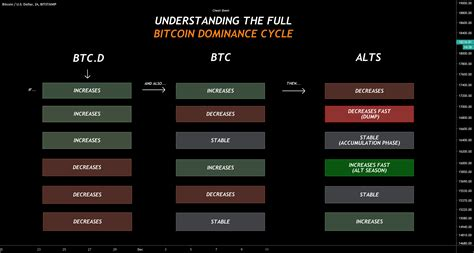 complete guide  bitcoin dominance alt season cycles