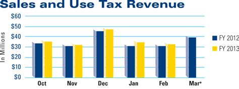 maine revenue services sales and use tax return form dart inmotion may 2013