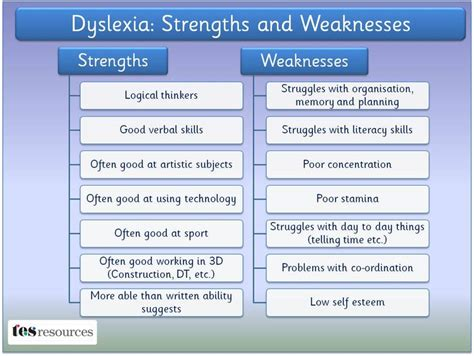 What To Write In Strengths And Weakness In Resume by Dyslexia Strengths And Weaknesses Dyslexia Strength Learning And Learning