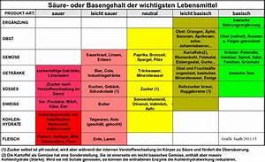 Mineralwasser Ph Wert Liste : basische lebensmittel tabelle ph wert gesunde ern hrung lebensmittel ~ Orissabook.com Haus und Dekorationen