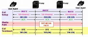 Sip Call Setup And Media Path