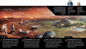 To Terraform Mars with Present Technology - Far into ...