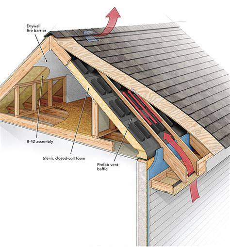 sealing gaps in the opening and installing an insulating cover box on your attic stairs does a roof need a ridge vent homebuilding