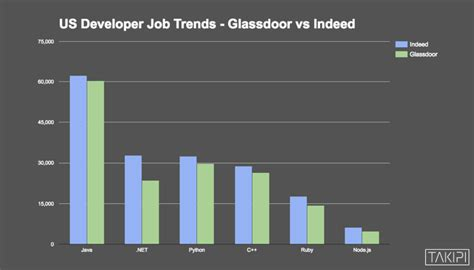 Node Js Resume Indeed by Java Vs Net Vs Python Vs Ruby Vs Node Js Who Reigns The