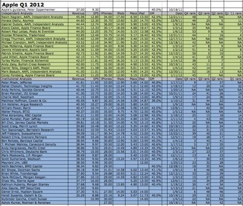 shabby apple size chart roundup of analyst expectations ahead of apple s q1 2012 earnings call mac rumors