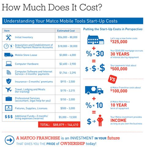 earning potential cost franchise opportunities matco