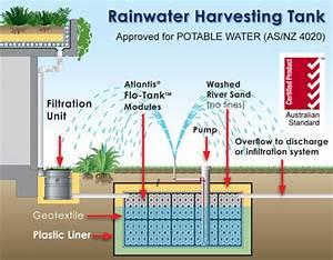 Rainwater Harvesting Tank - Atlantis Corporation