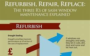 The 3 R U2019s Of Traditional Sash Window Maintenance