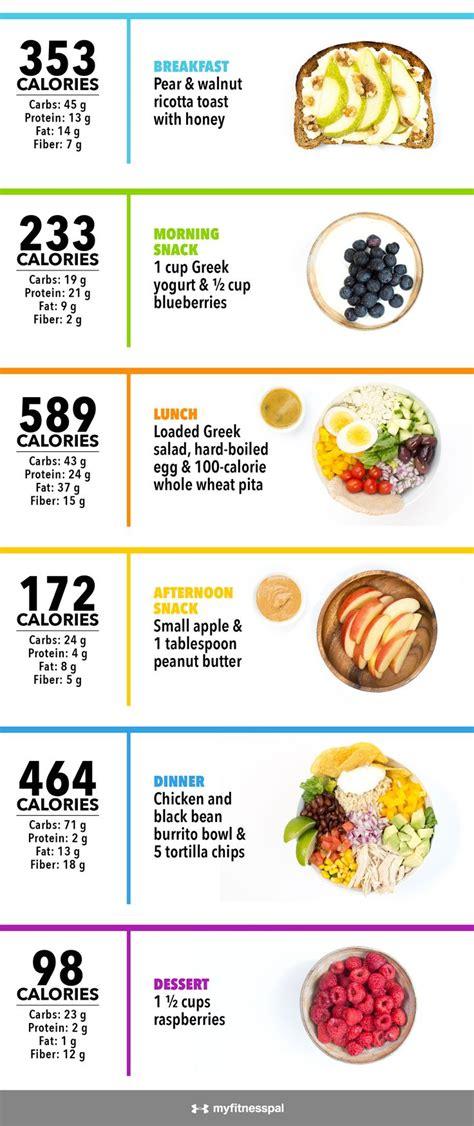 calories   infographic food