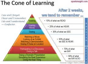 'Learning By Doing' Revisited