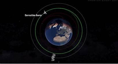 Space Station International Orbital Rendezvous Orbit Mechanics